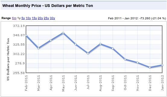 Global Wheat Prices Based on Index Mundi data