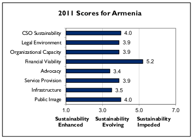 Table: CSO Scores for Armenia