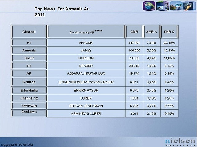 Nielsen Data About Audiences of Top 10 News Programs on Armenian TV