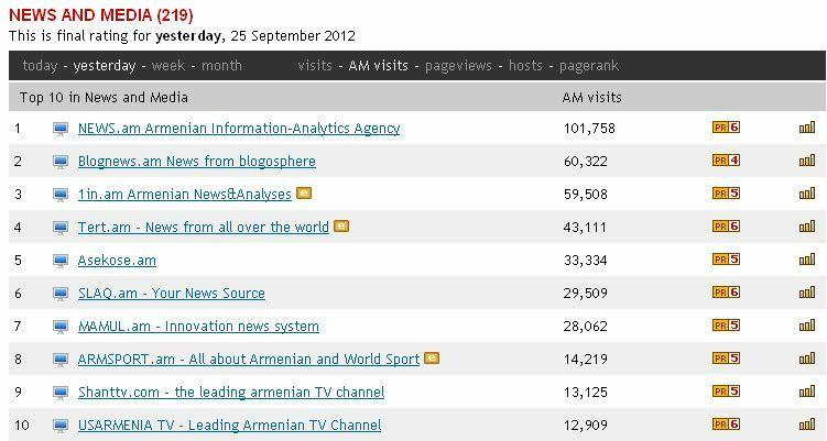 Armenia -- Visits to top 10 Armenian News Websites on an average day, Yerevan, 25Sep2012 | via Circle.am