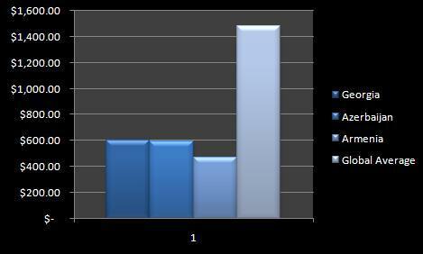Average Monthly Wages using ILO data
