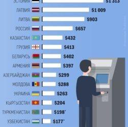 Average Salary in Post-Soviet States